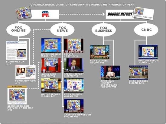 media-matters-misinformation