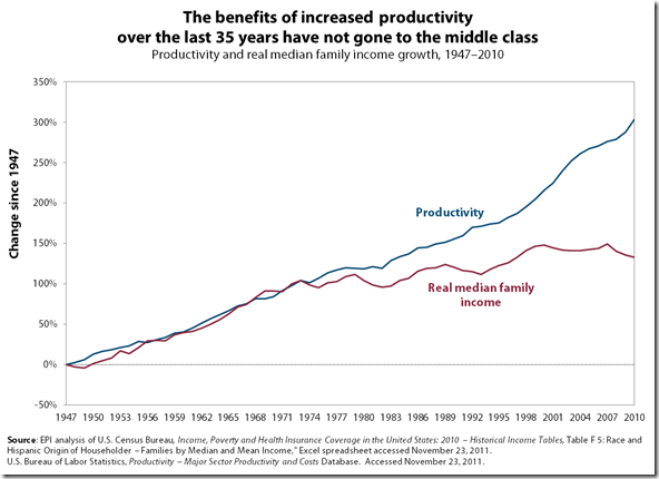 family_income_median_income_growth_productivity1