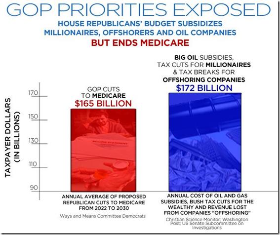 GOP Priorities Exposed