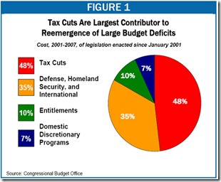 Tax Cut & Budget Deficit
