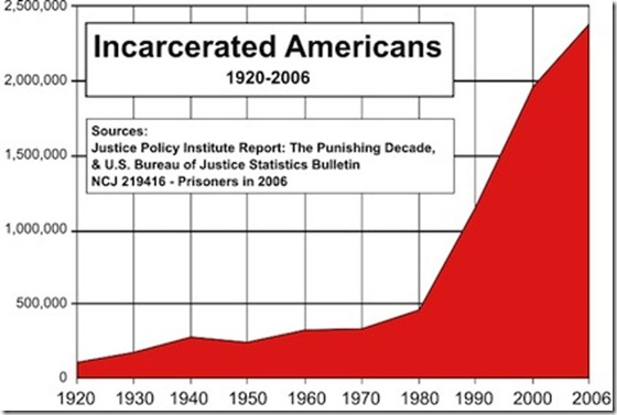 United-States-Incarceration