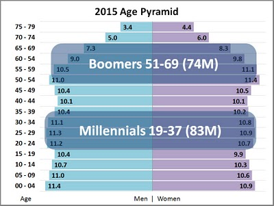 a description of the generation y which represents the population that follows the generation x Definition of generation y generation y demographics approximately 20% of the adult population of the uk is generation y.